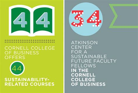 Cornell Business School Mba Curriculum by Spotlight On Business Sustainability In The Cornell