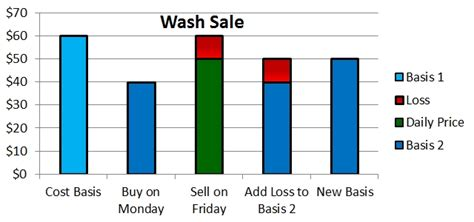 what is wash sale tax loss harvesting and wash sales marotta on money