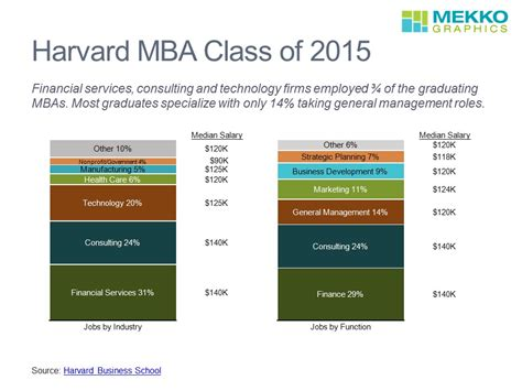 Of Arizona Mba Employment Profile by Mekko Graphics Harvard Mba Class Of 2015 Profile