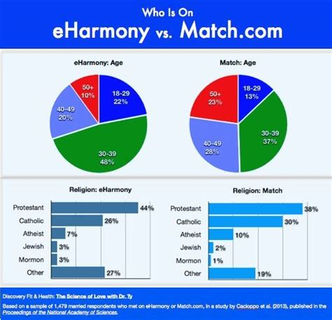 Can You Search For On Eharmony Eharmony Vs Match Comparison Review And Results