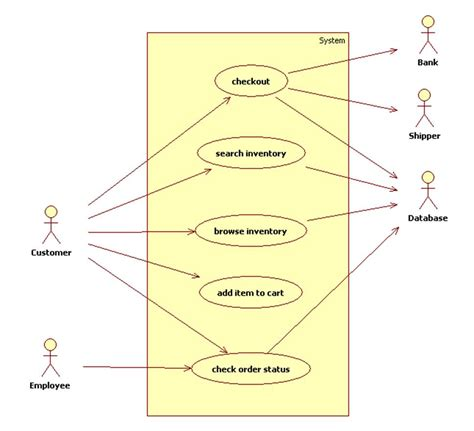 use cases notice that we do not attempt to show structures like