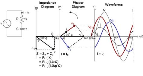 phase angle for inductor capacitor and inductor phase angle 28 images ac circuits alternating current electricity