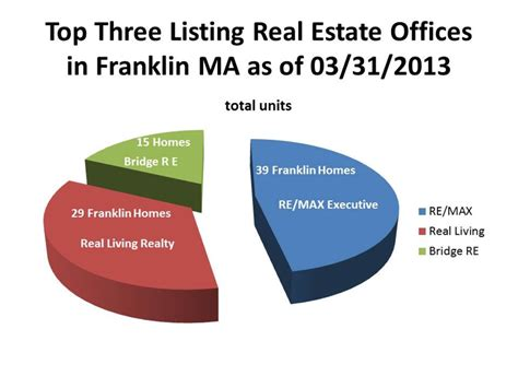Top Office Mérignac by Top Three Listing Real Estate Offices In Franklin Ma As Of