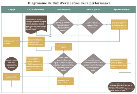 diagramme de flux de processus excel edraw max logiciel de diagramme exemples et mod 232 les de