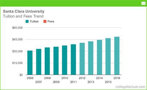 Santa Clara Part Time Mba by Tuition Fees At Santa Clara Including