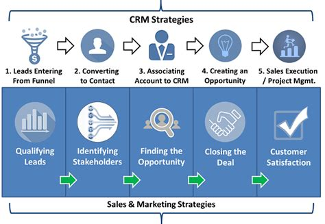 crm workflow diagram brainsell