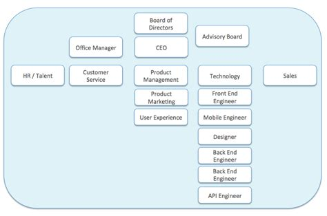 Exle Startup Org Chart All Things Startups And Trends Startup Org Chart