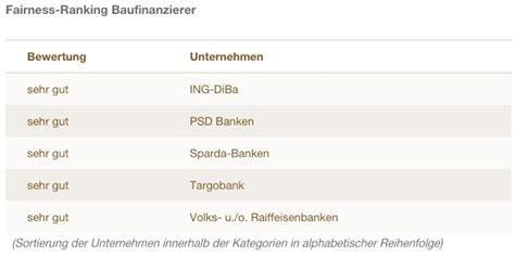 baufinanzierung banken baufinanzierung die fairsten anbieter aus kundensicht