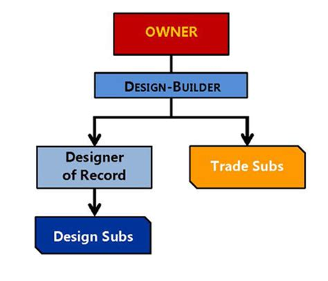 flowchart for design and build for procurement db acms contract administration construction