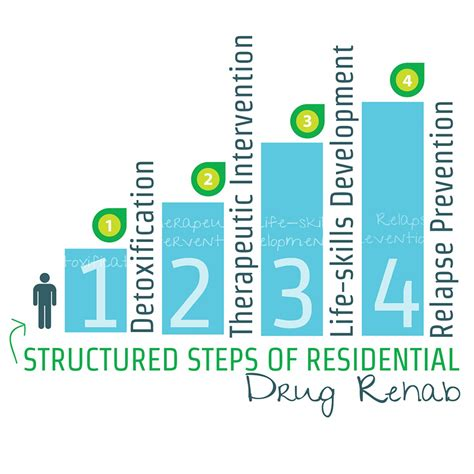 Residential Detox Programs by Structured Steps Of Residential Rehab Visual Ly
