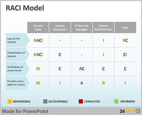 service matrix template tips to use raci matrix in business powerpoint presentations