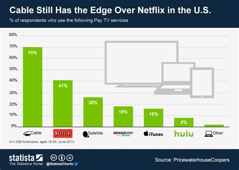 amazon most popular chart cable still has the edge over netflix in the u s