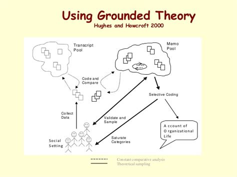 grounded theory thesis grounded theory dissertation