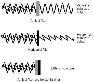 what does polarized light what is polarization wave polarization definition