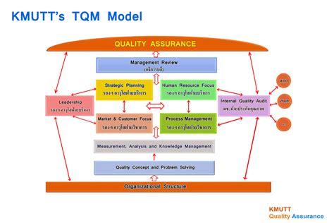 design management kmutt tqm auto design tech