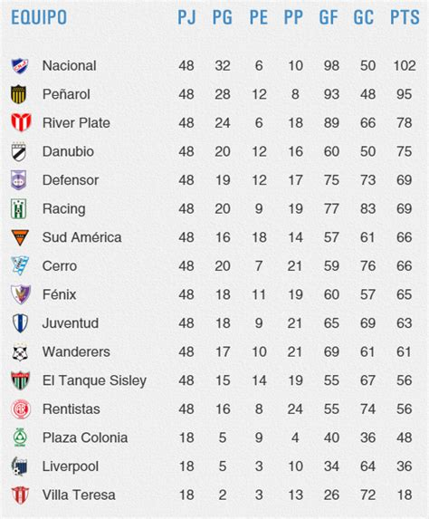 tabla del uruguayo especial 2016 tabla del descenso 2016 calendar template 2016