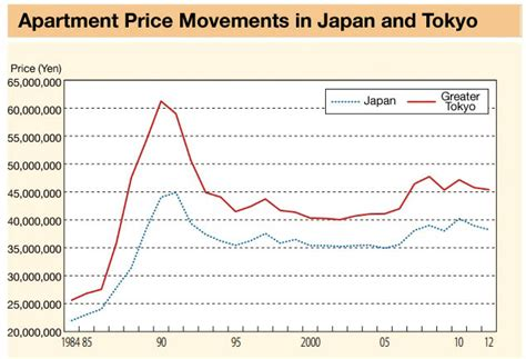 Japan Apartment Cost Mlit White Paper On Home Ownership Japan Property Central