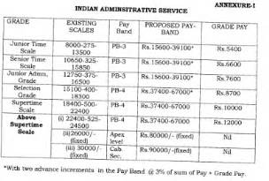 exact salary of ias officer per month 2017 2018 student