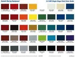 summit racing 174 1 stage low voc paint chip charts sum