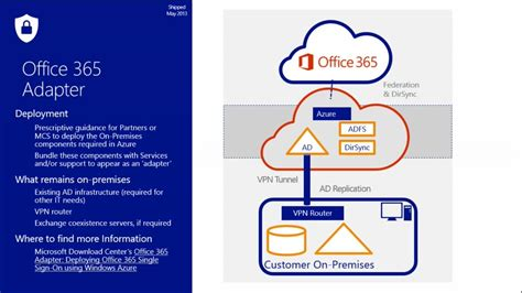 id馥 am駭agement bureau office 365 identity management 07 features for