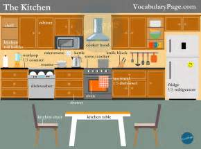 Kitchen Furniture List Vocabularypage Kitchen Vocabulary