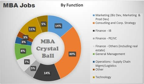 Fdifferent Types F Mba by Mba Opportunities By Industry And Function Mba