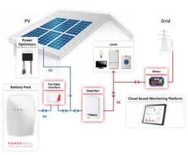 Diy Tesla Powerwall Tesla Powerwall And Storedge System Drawing Great Diy