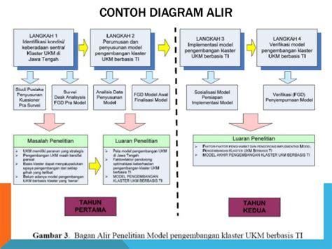format proposal penelitian dikti memanfaatkan program hibah penelitian dikti pelatihan