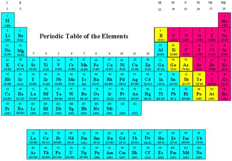 science periodic table note cards physical science 1 b