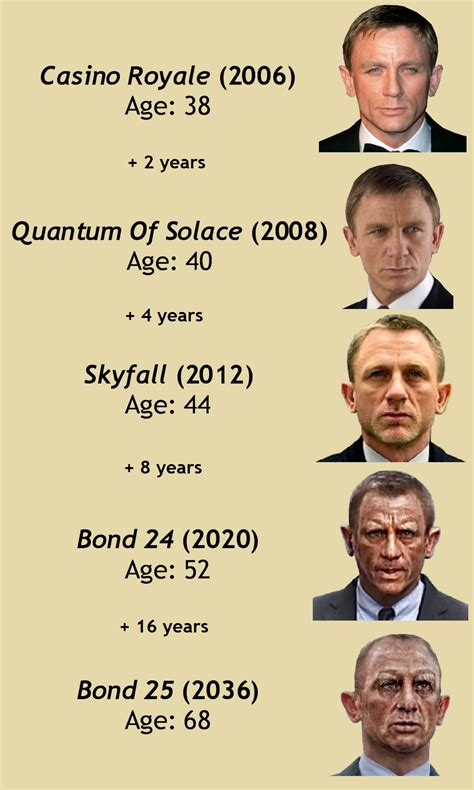 Resume 007 Skyfall by Bond Chronological Order All Bonds In