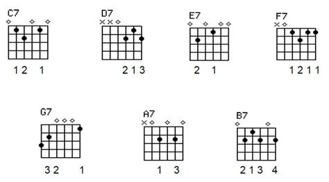 guitar chord chart illustrates the 7 major guitar chords a b c d guitar lessons for beginners learn to play guitar free