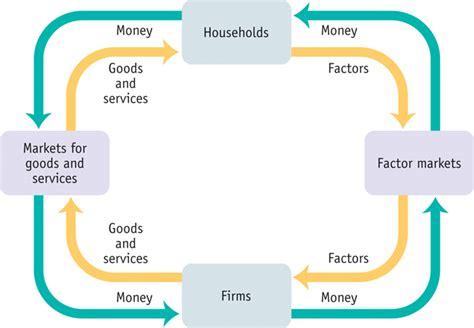 Krugmans Economics For Ap Outlines by Ap Macro Notes Handouts Mr Kabourek S Website
