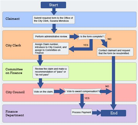 information about quot claims process png quot on potholes chicago localwiki
