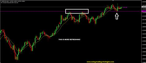 simple swing trading strategy you need a simple swing trading strategy