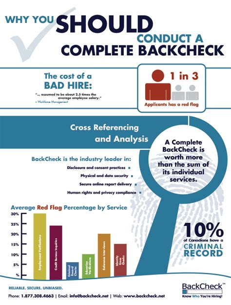 Cost Of Background Check For Employment Best Practices For Pre Employment Background Check Linkedin
