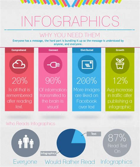 how to create an infographic that boosts social shares and