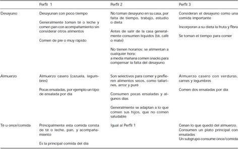 preguntas para focus group alimentos consumo h 225 bitos alimentarios y habilidades culinarias en
