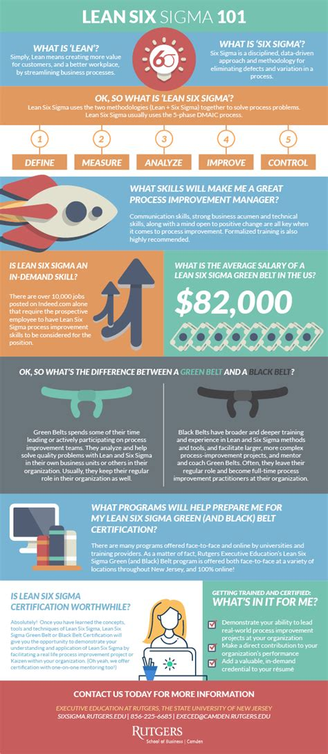 Requirements For Rutgers Mba Program by Infographic Lean Six Sigma 101