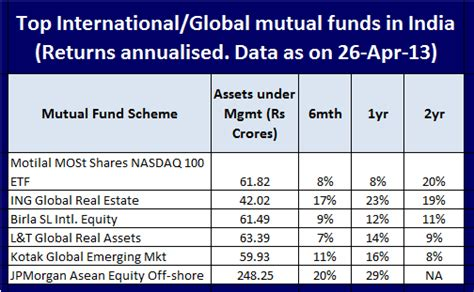 fundsindia mutual fund invest online in best mutual funds should you invest in international global mutual funds