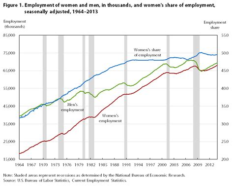 the rise in s of nonfarm employment during the