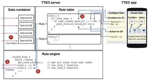design of home automation network based on cc2530 design of home automation network based on cc2530 design
