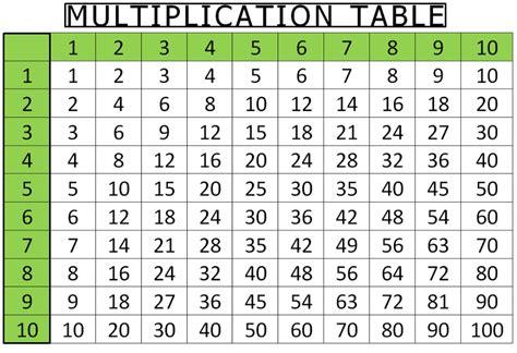 printable times tables 1 10 printable multiplication table 1 to 10 12 20 chart free