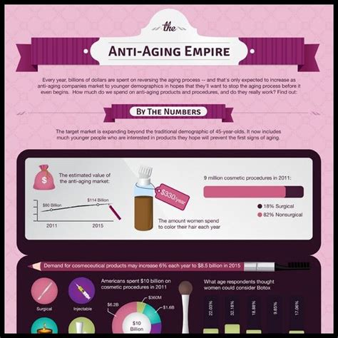 Review Renewance Anti Aging Chemical Peel by The Anti Aging Empire Infographic Anti Aging Botox