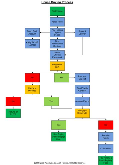 flowchart for purchase process purchase flowchart