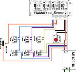 limit switches for axis s
