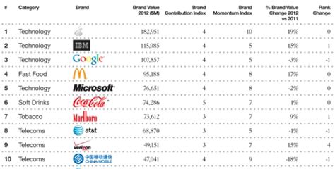 apple again ranked as world s most valuable brand mac rumors