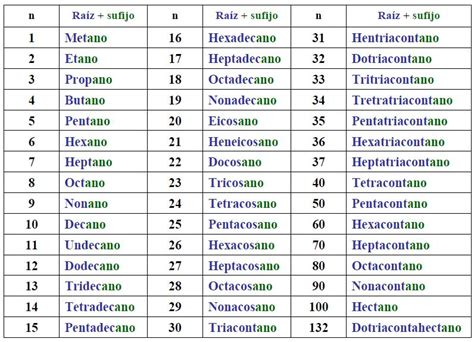 ejemplos de cadenas lineales o normales nomenclatura alcanos quimica organica nomenclatura