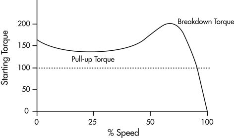 induction motor pull out torque how does one freight engine pull 100 cars that weight more than a ton each askscience