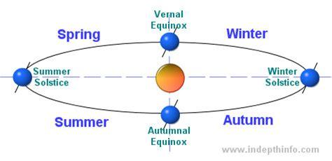 seasons diagram related keywords suggestions for seasons diagram
