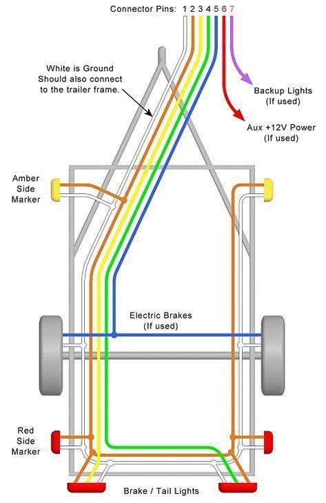 pin trailer wiring diagram western australia